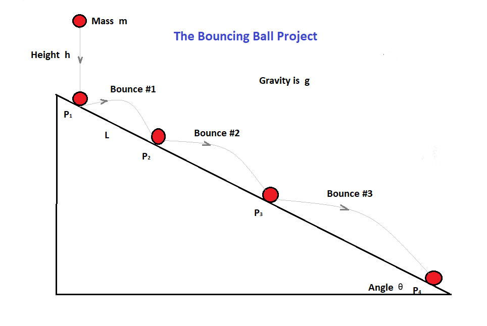 The Bouncing Ball Project